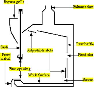 another purpose is to limit the effects of a spill by partially enclosing  the work area and drawing air into the enclosure by means of an exhaust fan