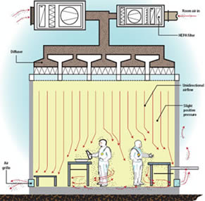 Modular clean room manufacturers modular cleanrooms supplier for Air circulation in a room