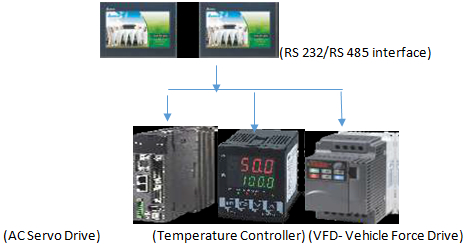 rs 485 interface air to air thermal shock test chamber 2 zone